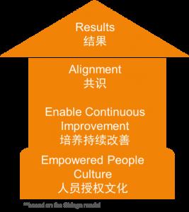 实践在医院如何创建精益文化(一) 台州恩泽医疗中心(集团)故事5